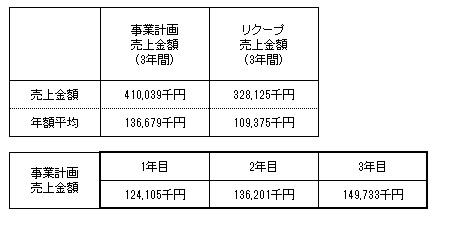 /data/fund/4121/近江天秤商 売上明細.jpg