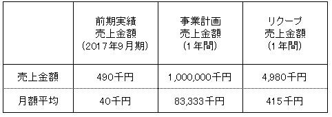 /data/fund/4123/事業計画売上.jpg