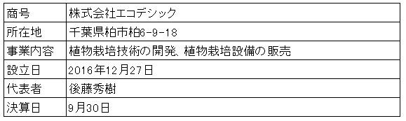 /data/fund/4123/営業者概要.jpg