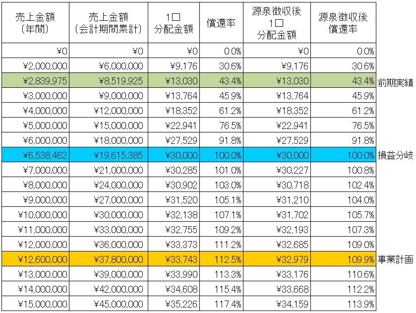 /data/fund/4134/シミュレーション表.jpg