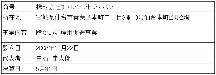 /data/fund/4134/営業者概要.jpg