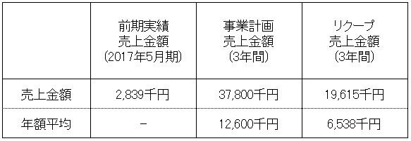 /data/fund/4134/売上明細.jpg