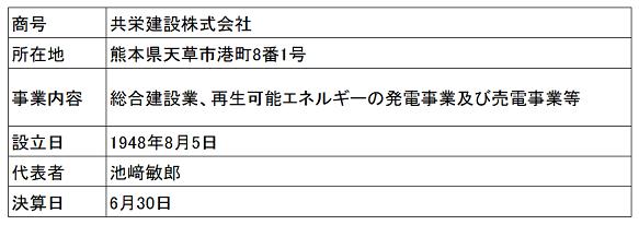 /data/fund/4135/営業者概要V2.png