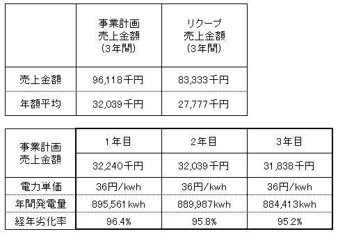 /data/fund/4135/売上明細V2.png