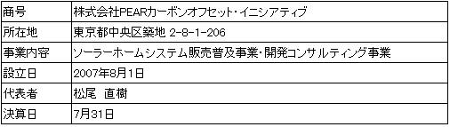 /data/fund/4137/営業者会社概要.jpg