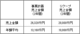/data/fund/4137/売上明細.jpg