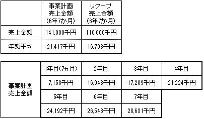 /data/fund/4161/売上明細.jpg