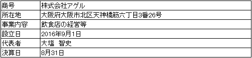 /data/fund/4166/営業者会社概要.jpg