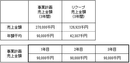 /data/fund/4166/売上明細.jpg
