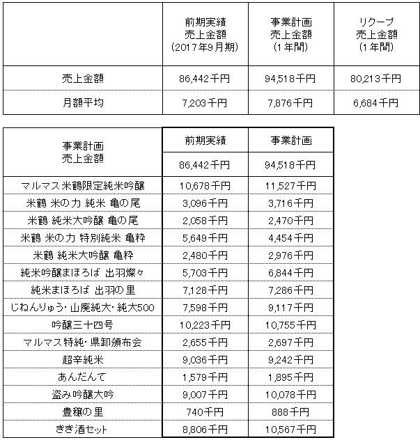/data/fund/4172/売上明細.jpg