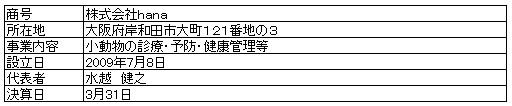 /data/fund/4179/hana 営業者情報.jpg