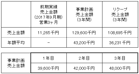 /data/fund/4182/売上明細.jpg