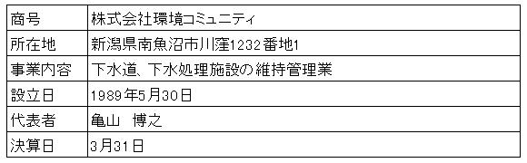 /data/fund/4186/営業者概要.png