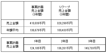 /data/fund/4187/近江天秤商第2弾売上明細.png