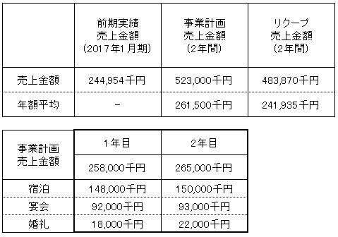 /data/fund/4243/売上明細.jpg