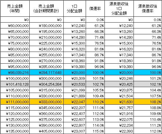 /data/fund/4257/分配シミュレーション.jpg