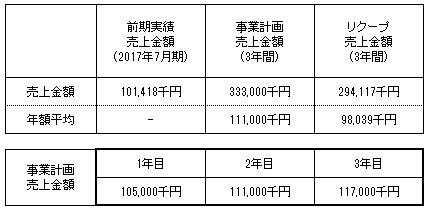 /data/fund/4257/新踏社 売上明細.jpg