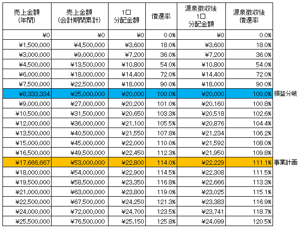 /data/fund/4261/折り鶴ファンドsim.png