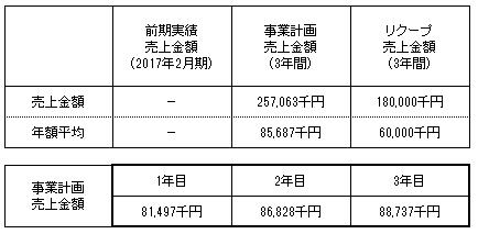 /data/fund/4263/シャチホコ 売上明細.png
