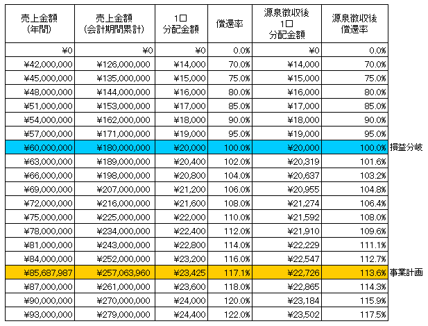 /data/fund/4263/柳橋総合開発 シュミレーション.jpg
