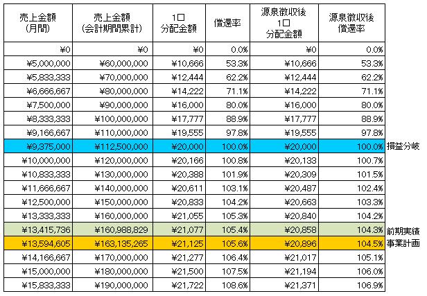 /data/fund/4293/魚武 ファンドシュミレーション (最終).jpg