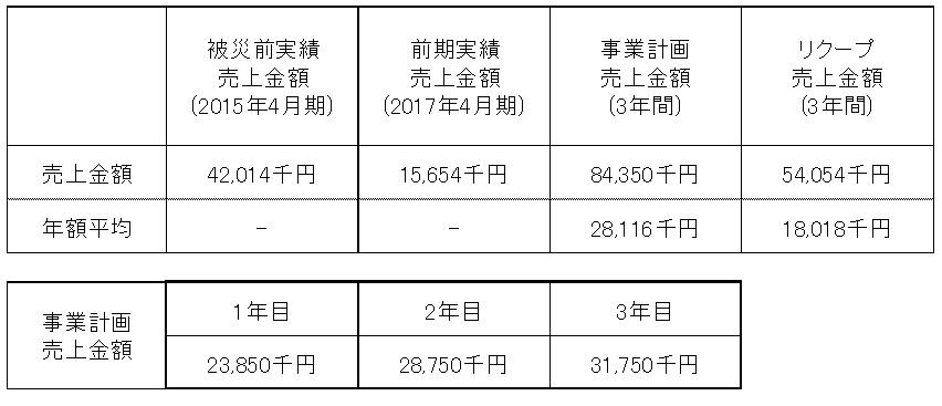 /data/fund/4294/売上明細.jpg