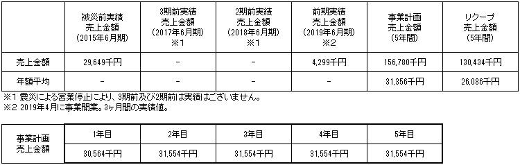 /data/fund/4295/事業計画3.jpg