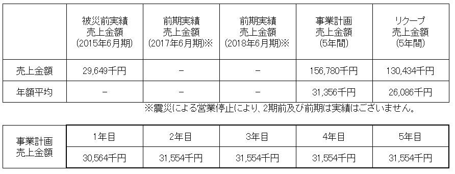 /data/fund/4295/地獄温泉売上計画(修正).jpg