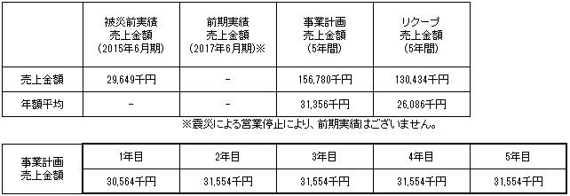 /data/fund/4295/売上明細a.jpg