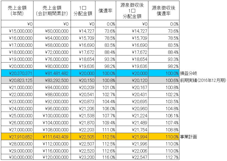 /data/fund/4296/シミュレーション表.jpg
