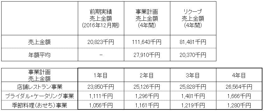 /data/fund/4296/売上明細.jpg