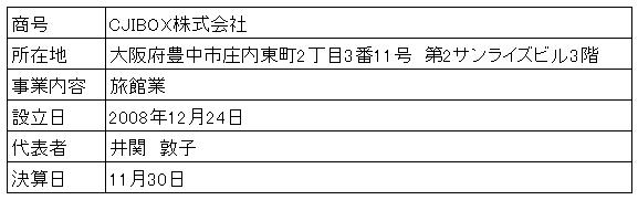 /data/fund/4301/営業者概要.png
