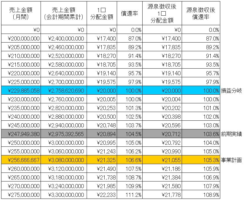 /data/fund/4302/シミュレーション表.jpg