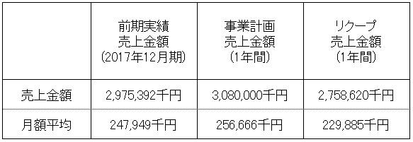 /data/fund/4302/売上明細.jpg