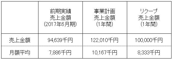 /data/fund/4304/売上明細.jpg