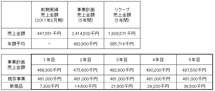 /data/fund/4317/売上明細.jpg