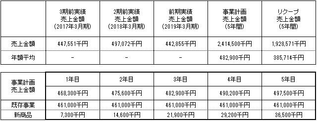 /data/fund/4317/御船共栄ー事業計画3.jpg