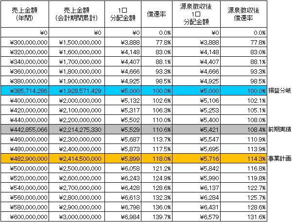 /data/fund/4317/御船共栄ー分配シミュレーション3.jpg