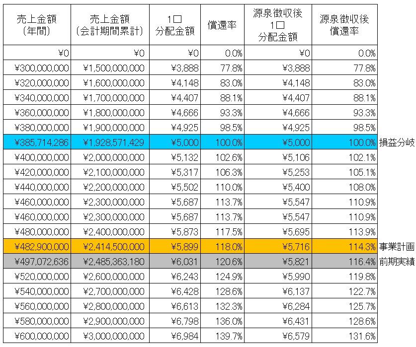 /data/fund/4317/御船共栄分配シュミ(修正).jpg