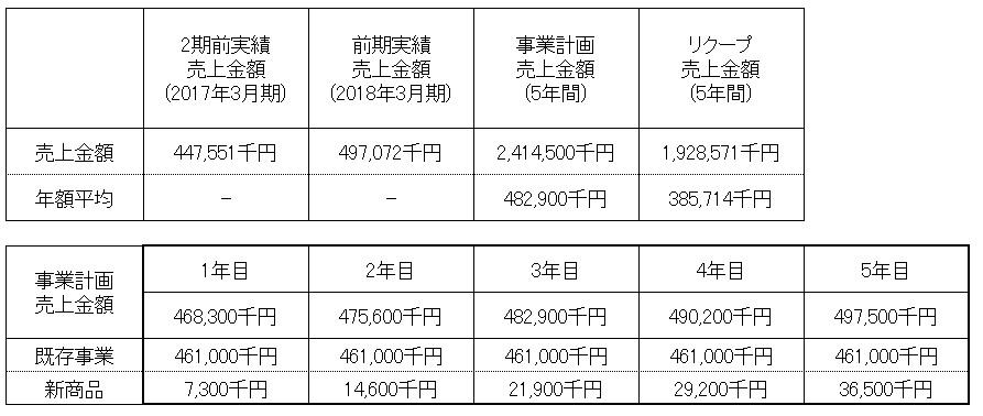 /data/fund/4317/御船共栄売上計画(修正).jpg