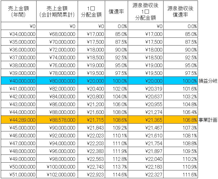 /data/fund/4318/分配シミュレーション.png