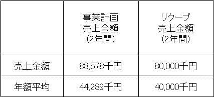 /data/fund/4318/売上明細.png
