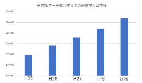 /data/fund/4319/船橋市人口統計.JPG