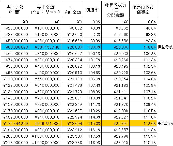 /data/fund/4320/分配シミュレーション.jpg