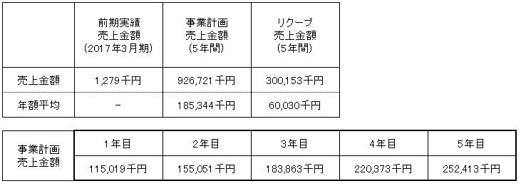 /data/fund/4320/売上明細.jpg