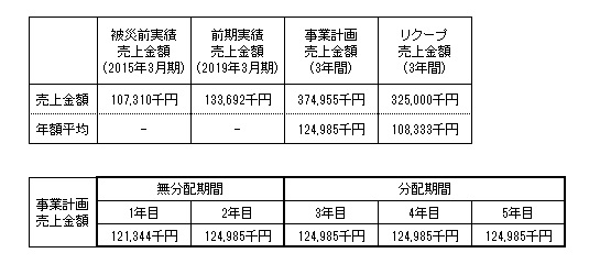/data/fund/4325/南阿蘇ルナ 事業計画前期実績更新.jpg