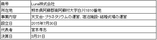 /data/fund/4325/営業者概要.png