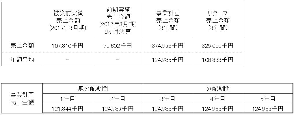 /data/fund/4325/売上明細.png