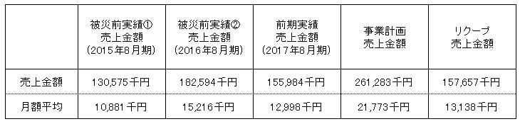 /data/fund/4326/売上明細.png
