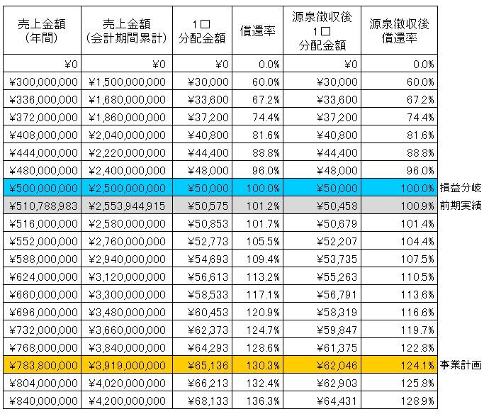/data/fund/4342/分配シミュレーション.jpg